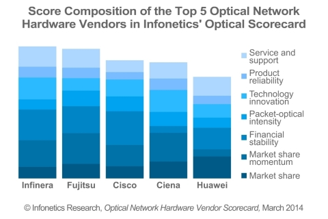 """Looking at the results, what really sets the vendors apart is financial stability and changes in market share as a result of some vendors capitalizing on the shift to optical transport networking (OTN) and coherent networking. Service provider feedback was also a key differentiator, particularly positive for Ciena, Fujitsu, and Infinera,"" notes Andrew Schmitt, principal analyst for optical at Infonetics Research. (Graphic: Infonetics Research)"