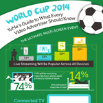YuMe - World Cup Audience Survey (http://www.yume.com/WorldCupUS) (Graphic: Business Wire)