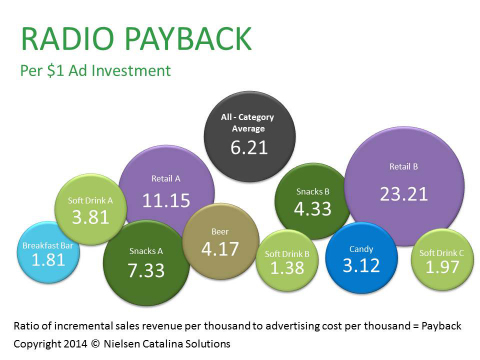 Radio Payback Per $1 Ad Investment, Copyright 2014 Nielsen Catalina Solutions (Graphic: Business Wire)