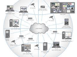 Jupiter Canvas provides the ability to see every corner of the enterprise and share operational information in real time from any location on any device for better decision-making. (Graphic: Business Wire)