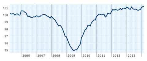 National Index - The Paychex   IHS Small Business Jobs Index remained at its peak of 101.15, achieved last month. It has increased consistently since October, and year-over-year gains of 0.33 percent in March are the largest since May 2013. (Graphic: Business Wire)