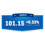 The March 2014 Paychex | IHS Small Business Jobs Index. (Graphic: Business Wire)