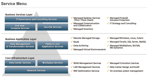 Service Menu (Graphic: Business Wire)
