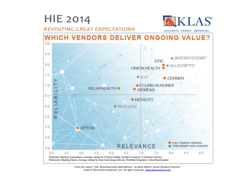 "From the report, ""HIE: Revisiting Great Expectations,"" by Mark Allphin, Senior Research Director, KLAS (C) 2014 KLAS Enterprises, LLC. All rights reserved. www.klasresearch.com (Graphic: Business Wire)"