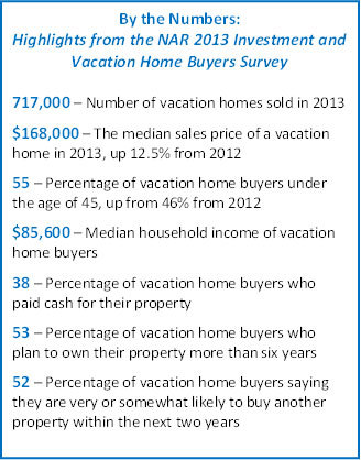 Quick Look: National Association of Realtors 2014 Investment and Vacation Home Buyers Survey (Graphic: Business Wire)