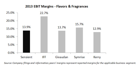 Source: Company filings and information; peers' margins represent reported margins for the applicable business segment. (Graphic: Business Wire)
