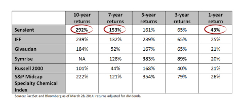 Source: FactSet and Bloomberg as of March 28, 2014; returns adjusted for dividends. (Graphic: Business Wire)