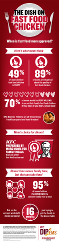 What do moms really think of fast food chicken? A new survey commissioned by KFC confirms that quality is the big question. (Graphic: Business Wire)