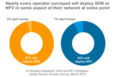 """""""This is the year that SDN and NFV move from the lab to field trials. Many carriers are in the process of moving from SDN/NFV proof-of-concept projects to working with vendors in the development and 'productization' of software that will become the basis for commercial deployments. I saw a lot of this software running in demos in vendor and operator stands at the recent Mobile World Congress, and it's easy to see it is much more real this year,"""" notes Michael Howard, co-founder and principal analyst for carrier networks at Infonetics Research. (Graphic: Infonetics Research)"""