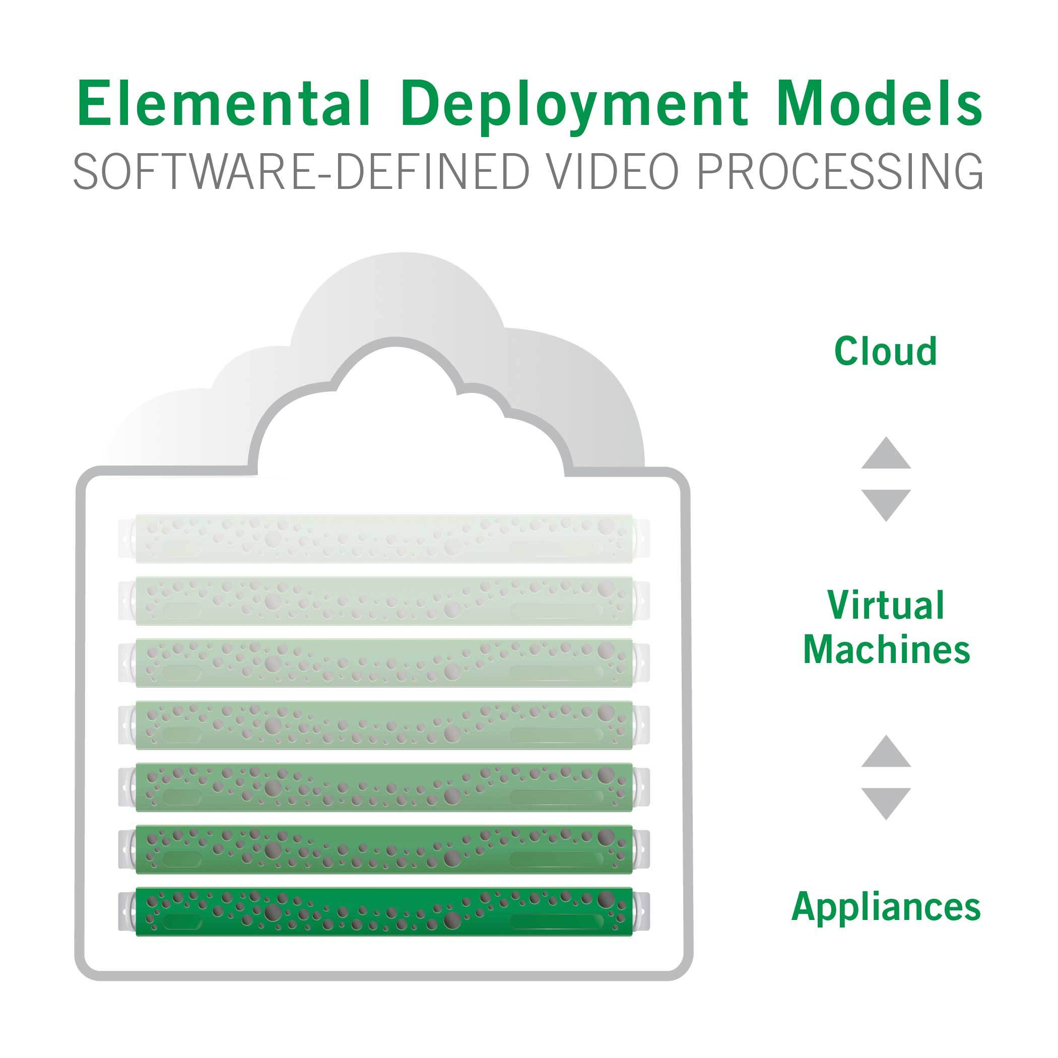 Elemental video processing software now runs on multiple processing architectures -- appliances, blade, VM and cloud. (Graphic: Business Wire)