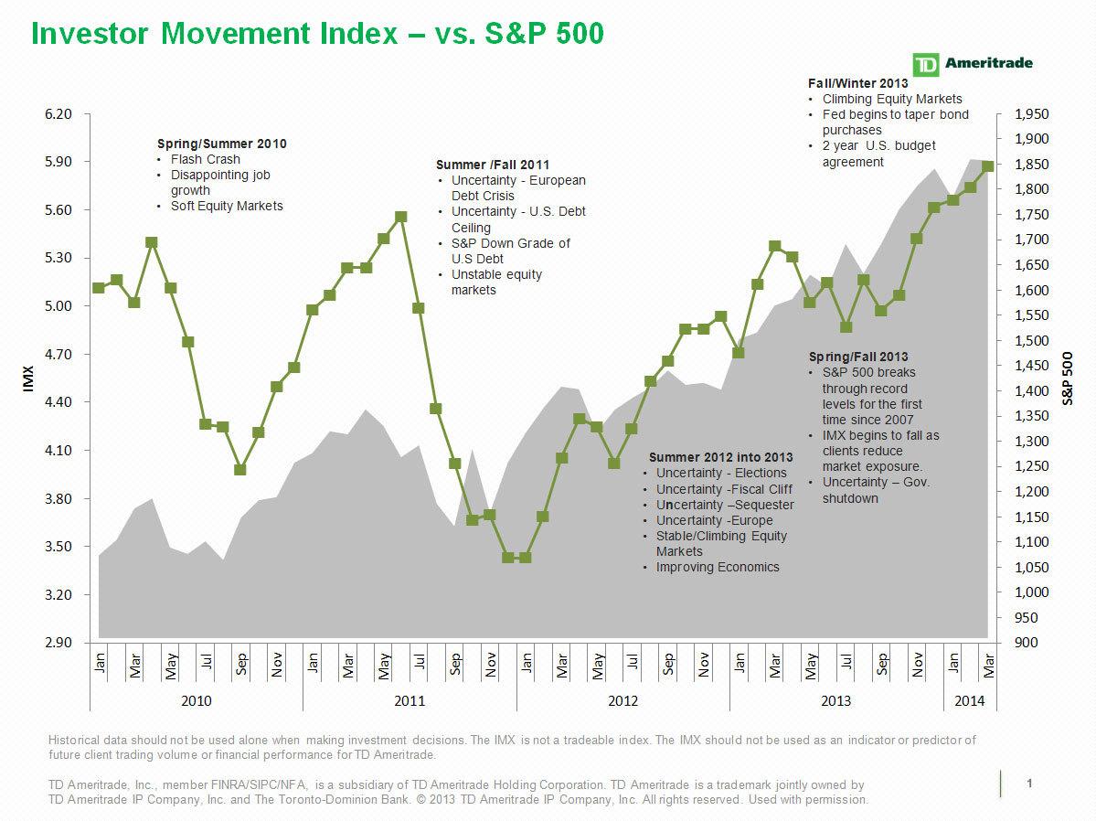TD Ameritrade\'s Investor Movement Index: IMX Breaks Highest Level in ...