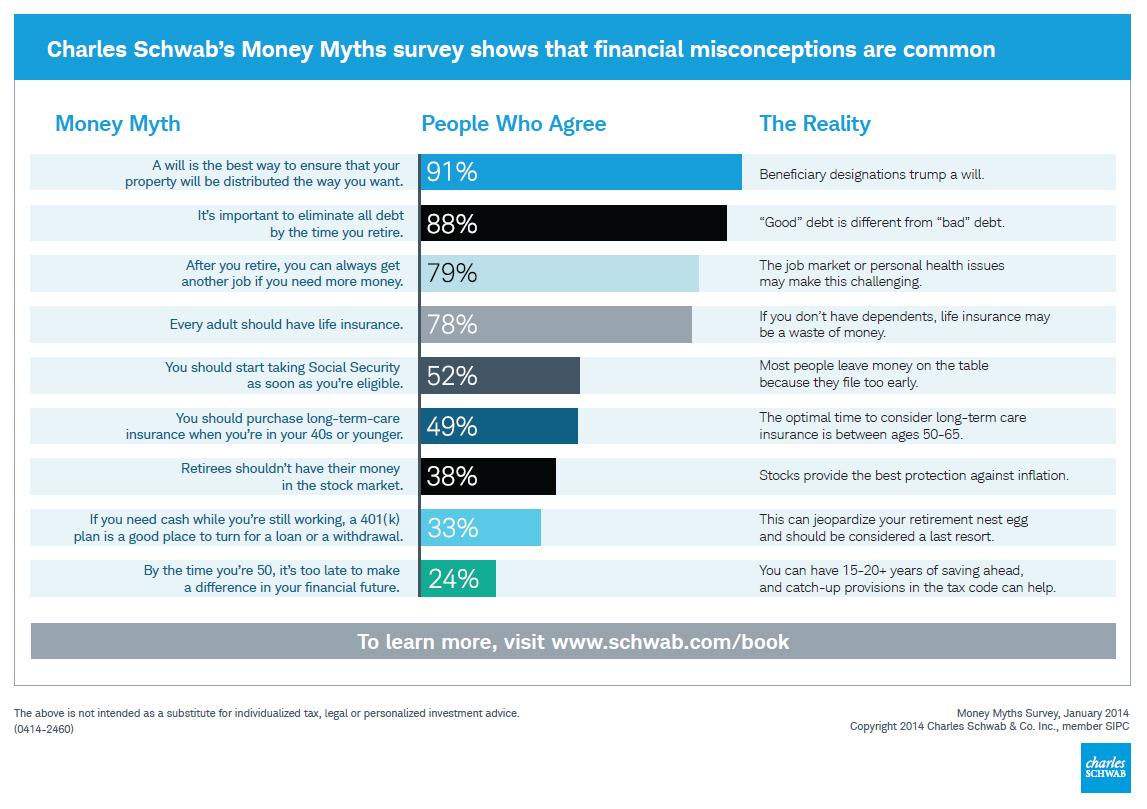 Schwab Survey Examines Common Money Myths, Sheds Light on Americans ...