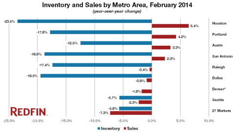 Affordability, Jobs and Population Growth are Heating Things Up in Texas, North Carolina, Colorado and the Pacific Northwest (Graphic: Business Wire)