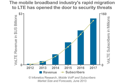 "Infonetics Research forecasts the number of voice over LTE subscribers to grow 17-fold from 2013 to 2017. ""As the adoption of IPsec encryption for transporting LTE traffic continues to grow significantly, there is increasing need for security gateways,"" says Infonetics analyst Stéphane Téral, who hosts Infonetics' April 10 VoLTE security webinar at http://bit.ly/1fgICQ6 (Graphic: Infonetics Research)"