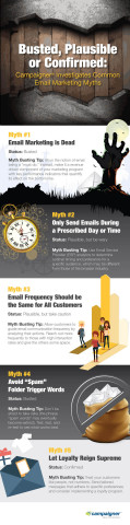 Busted, Plausible or Confirmed: Campaigner Investigates Common Email Marketing Myths (Graphic: Business Wire)