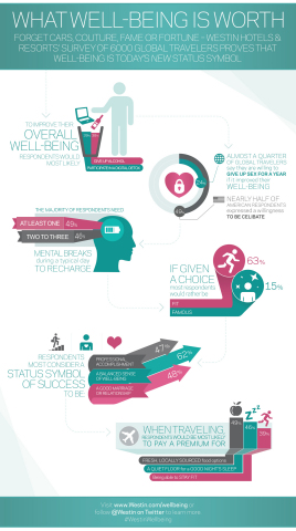 """Forget fame and fortune, well-being is topping to do lists for global travelers in our """"always-on"""" culture, according to a global well-being survey conducted by Westin Hotels & Resorts. (Graphic: Business Wire)"""