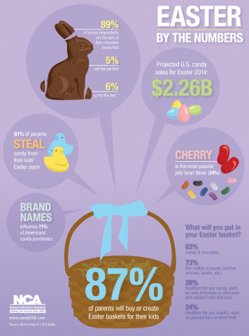 Easter Candy by the Numbers (Graphic: Business Wire)