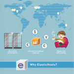 "Infographic: Introduction to ""Elastic Containers"". (Graphic: Business Wire)"