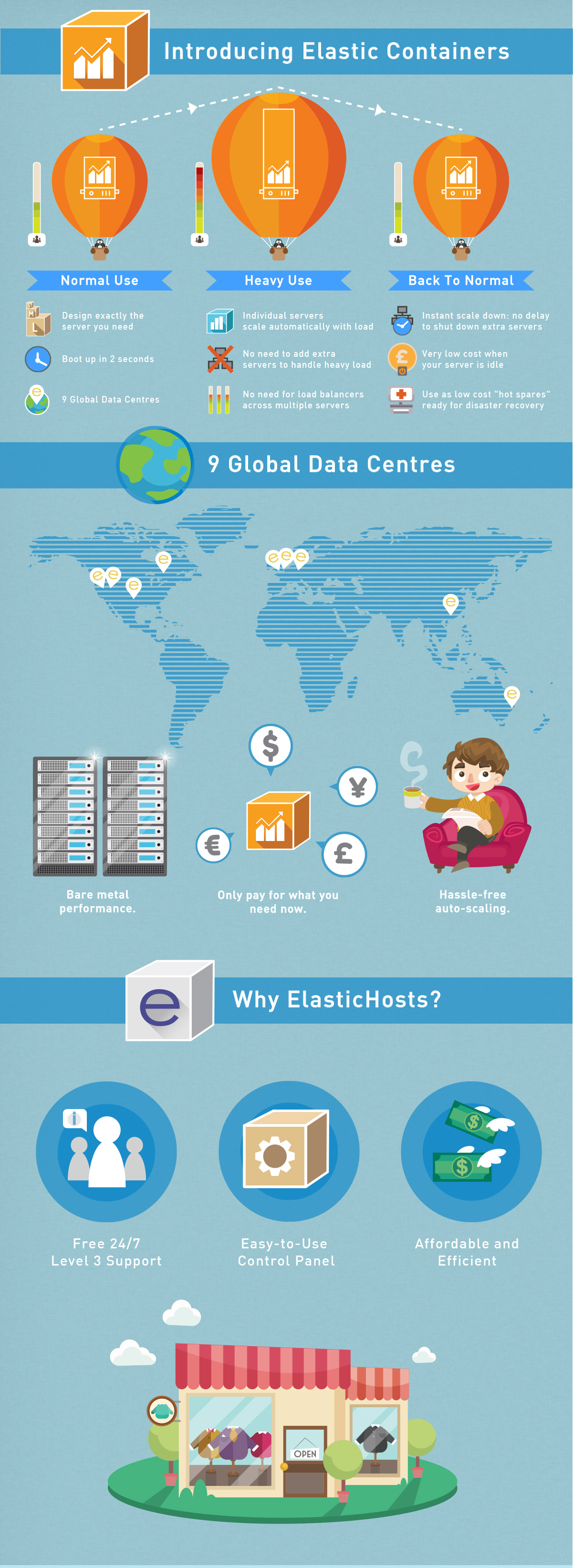 """Infographic: Introduction to """"Elastic Containers"""". (Graphic: Business Wire)"""