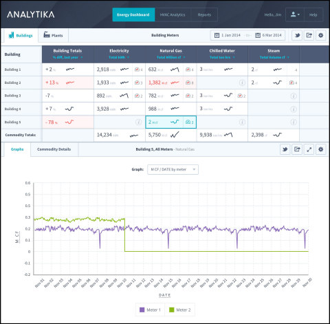 Analytika Energy Dashboard (Photo: Business Wire)