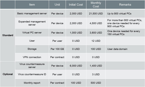 Enterprise Virtual Desktop Infrastructure Costs (tax not included) (Graphic: Business Wire)