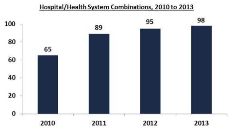 According to a new analysis by Skokie, IL-based Kaufman Hall, in 2013, 98 hospital and health system combinations were announced, an increase of 3 percent over the previous year and 51 percent over 2010. The level of activity shows consolidation continuing to occur among not-for-profit hospitals and health systems as they position themselves for value-based payment and population health management. Source: Kaufman, Hall & Associates, Inc.
