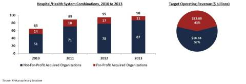 Of the 98 transactions announced in 2013, 87 involved acquisition of not-for-profit organizations--70 by other not-for-profit organizations and 17 by for-profit organizations. The total operating revenue of the acquired organizations was $32.3 billion, comprising $18.5 billion from the 87 acquired not-for-profit organizations and $13.8 billion from the 11 acquired for-profit organizations. Source: Kaufman, Hall & Associates, Inc.