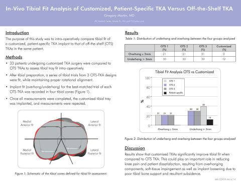 """""""In Vivo Tibial Fit Analysis of Customized, Patient-Specific TKA Versus Off-the-Shelf TKA"""" (P0181) (Photo: Business Wire)"""