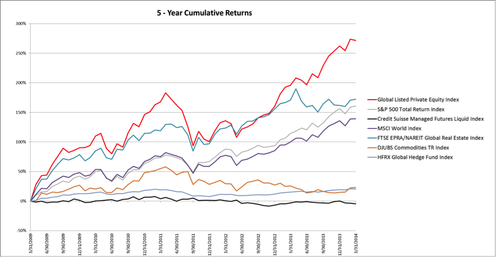 5-year cumulative returns of Red Rocks Capital Global Listed Private Equity Index and other broad benchmark and alternative investment indices. Source: Monthly returns from Bloomberg 3/31/2009 - 3/31/2014. Past performance does not guarantee future results.