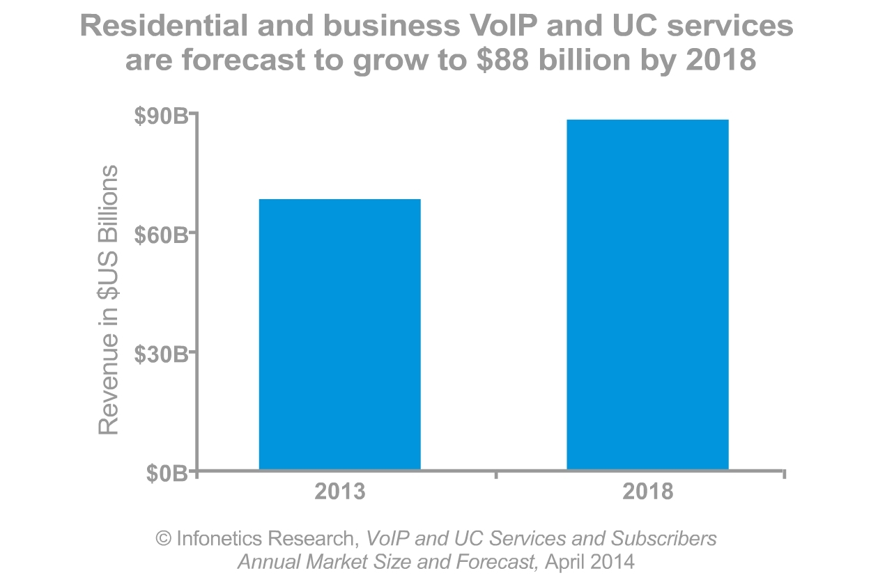 """""""Business VoIP services have moved well beyond early stages to mainstream, strengthened by the growing adoption of SIP trunking and cloud services worldwide. Hosted unified communications are seeing strong interest up market as mid-market and larger enterprises evaluate and move more applications to the cloud, and this is positively impacting the market,"""" notes Diane Myers, principal analyst for VoIP, UC, and IMS at Infonetics Research.  (Graphic: Infonetics Research)"""
