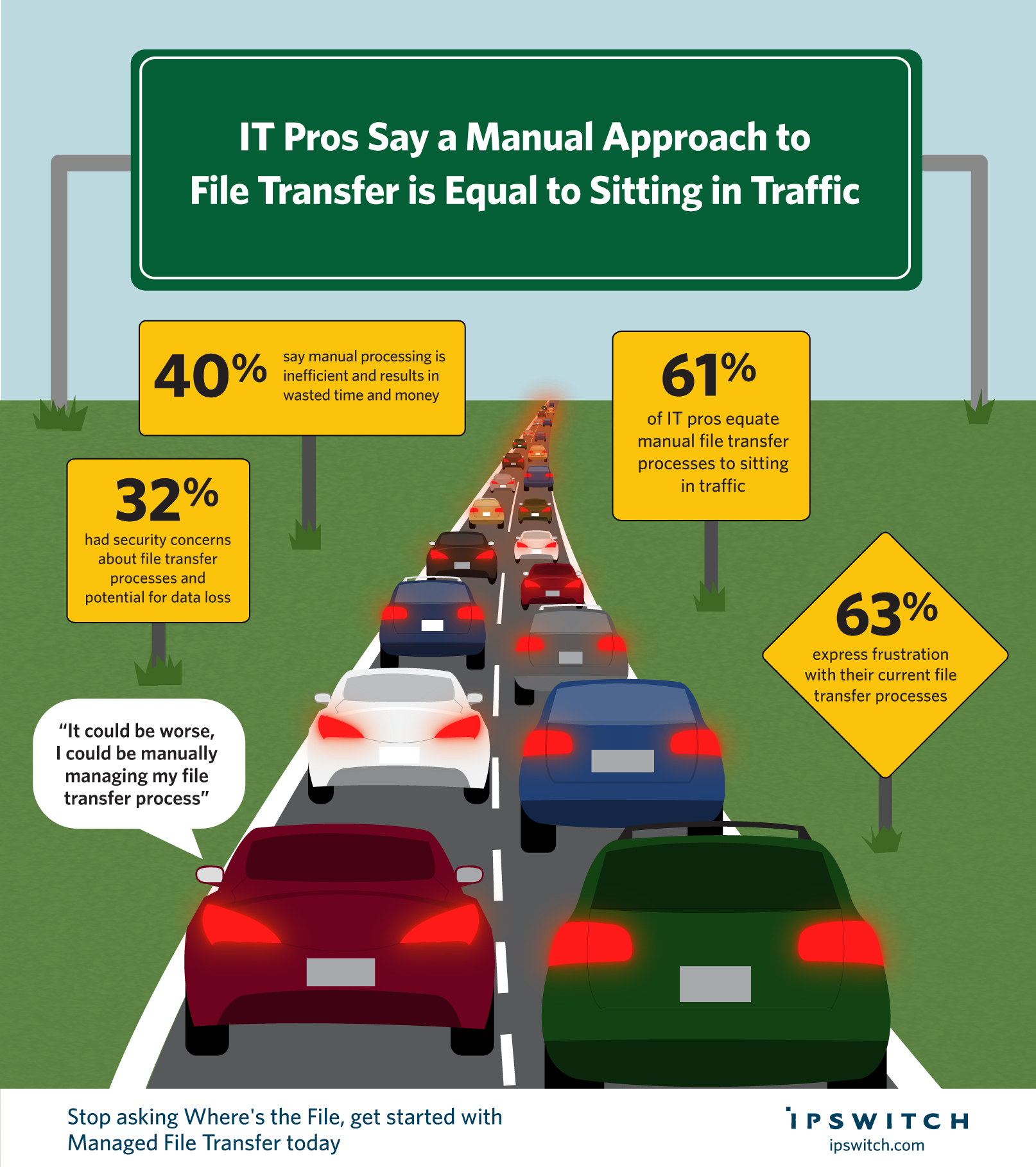 A recent survey conducted by Ipswitch of more than 100 IT professionals highlighted the frustration felt with manual file transfer processes. Sixty one percent of respondents reported that manual file transfer was as enjoyable as sitting in traffic when asked to relate it to activities generally seen as unpleasant. (Graphic: Business Wire)