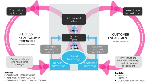 A new model for customer engagement(Photo: Business Wire)