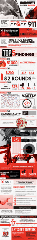 2013 US National Gunfire Index InfoGraphic (Graphic: Business Wire)
