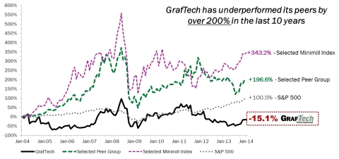 GrafTech Relative Total Shareholder Return (Graphic: Business Wire)