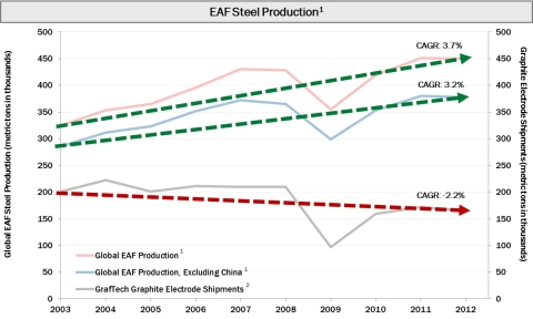 EAF Steel Production (Graphic: Business Wire)