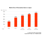 Market Size of Smartphone Game in Japan (Graphic: Business Wire)