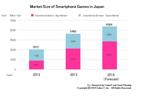 Market Size of Smartphone Games in Japan (Graphic: Business Wire)