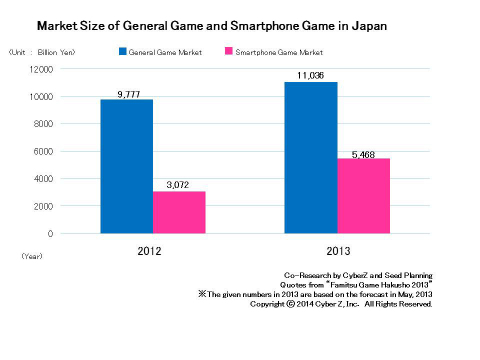 Market Size of General Game and Smartphone Game in Japan (Graphic: Business Wire)