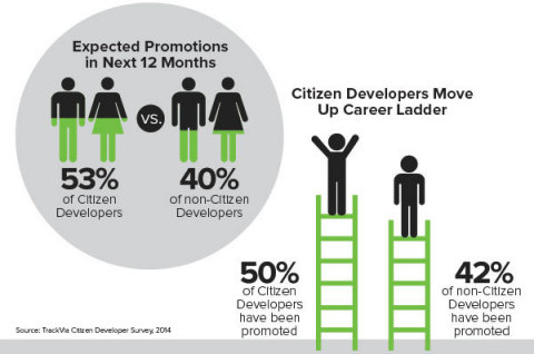 Citizen Developers move up corporate ladder and show more career ambition than non-Citizen Developers. (Graphic: Business Wire)