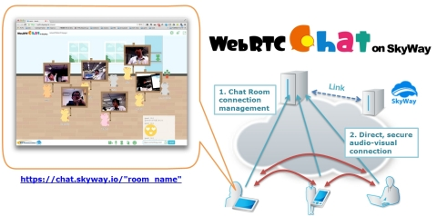 WebRTC Chat on Skyway (Graphic: Business Wire)