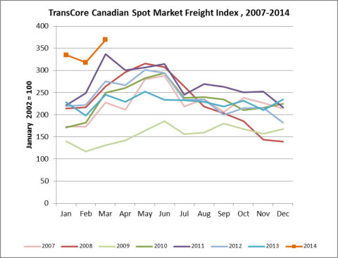 Canadian Freight Volumes Surge in March (Graphic: Business Wire)