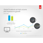 Global Facebook ad click volume and impressions growth (Graphic: Business Wire)