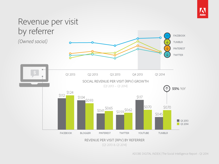 Revenue per visit by referrer (Graphic: Business Wire)