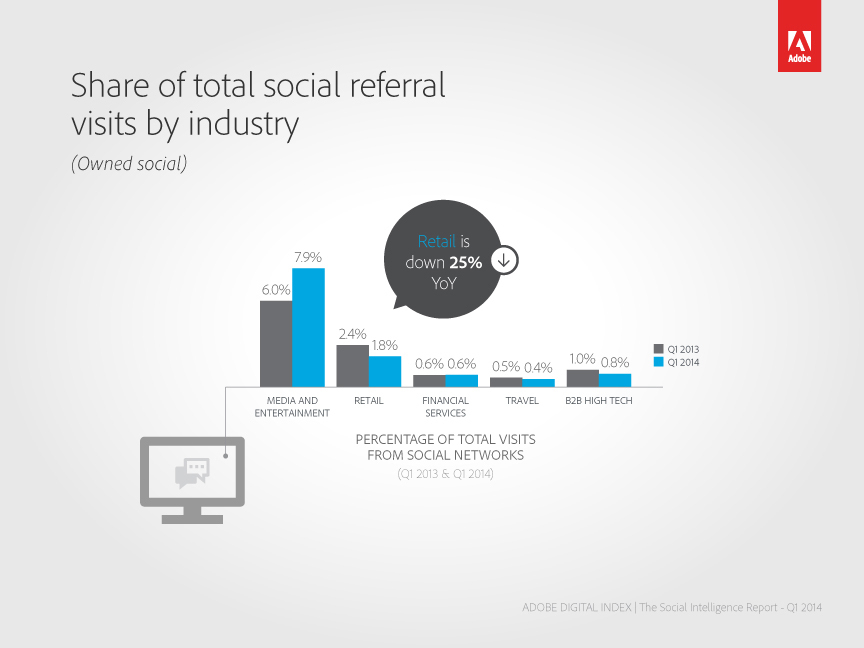 Share of total social referral visits by industry (Graphic: Business Wire)