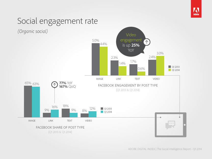 Social engagement rate (Graphic: Business Wire)