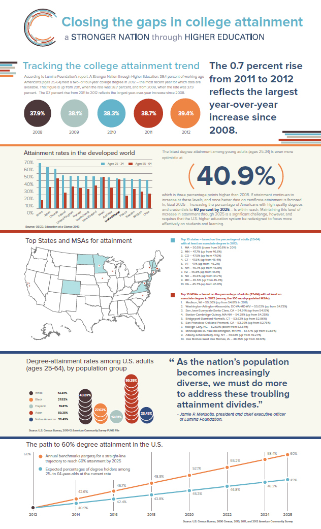 A new report by Lumina Foundation shows that America achieved its largest year-over-year increase in degree attainment since 2008. (Graphic: Business Wire)