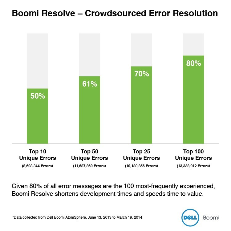 Boomi Resolve - Crowdsourced Error Resolution (Graphic: Business Wire)