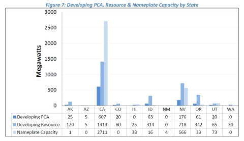 Figure 7: Developing PCA, Resource & Nameplate Capacity by State (Graphic: Business Wire)