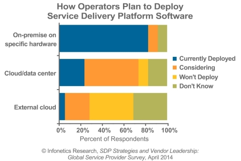 Half of respondent operators indicate they are considering deploying SDPs in an internal cloud model, while 23% are evaluating an external cloud model, reports Infonetics analyst Shira Levine. (Graphic: Infonetics Research)
