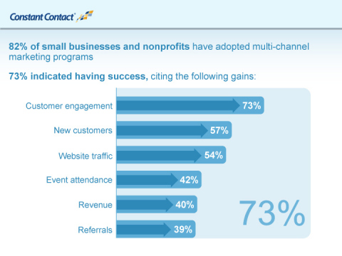 New data from Constant Contact shows that the vast majority (82%) of small businesses and nonprofits have adopted multi-channel marketing programs. Nearly three-quarters (73%) indicated having success with such programs, with often-cited gains including increased customer engagement, new customers, and more website traffic. (Graphic: Business Wire)